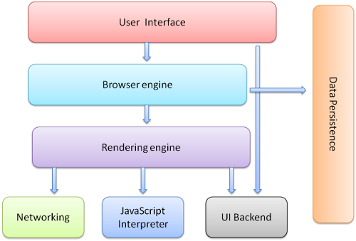 browser-components