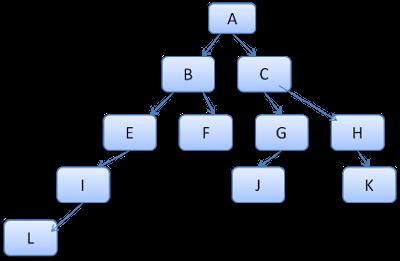 css-rule-tree