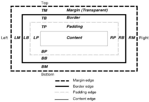 css2-box-model