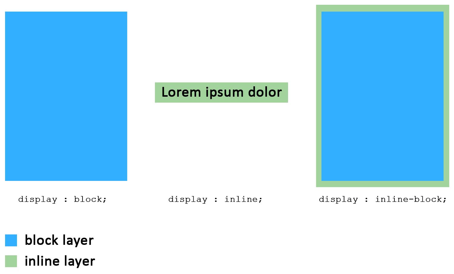 display-inline-block