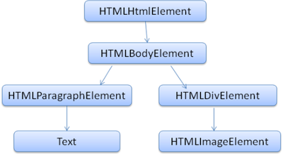 hello-world-html-dom-tree