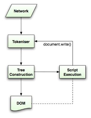 html5-parsing-flow-spec