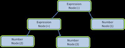 Albero di nodi di un espressione aritmetica
