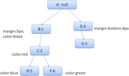 parsed-css-rule-tree