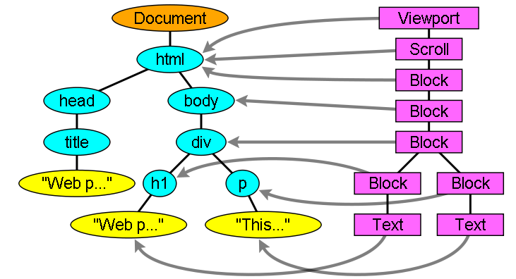 render-tree-dom-tree-relationship